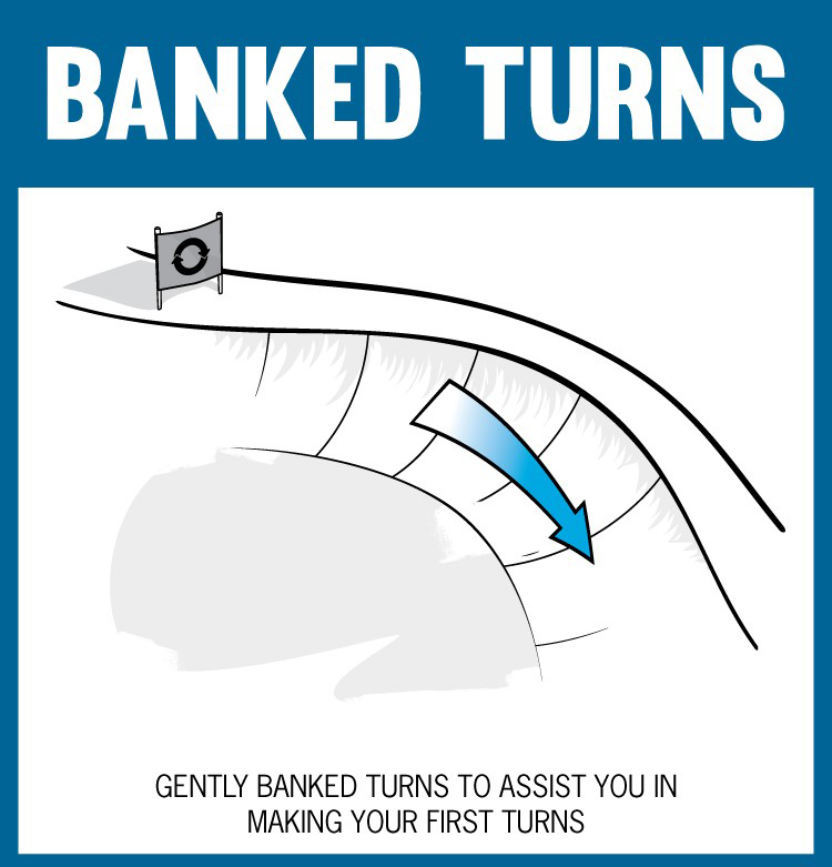 Step 4 – The Banked Turns