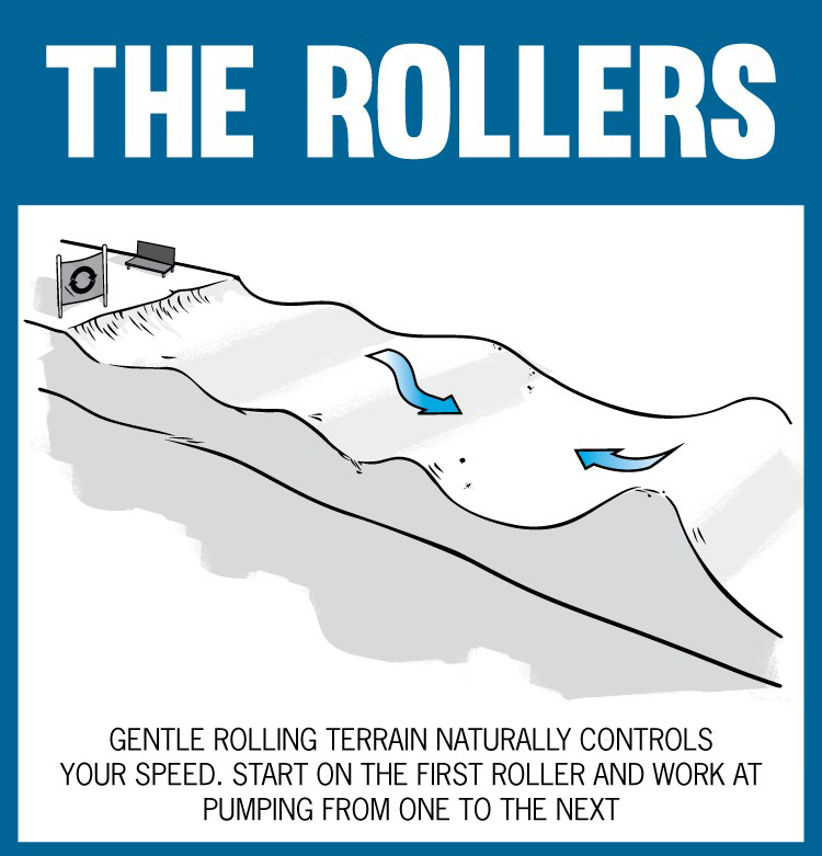 Step 3 – The Rollers